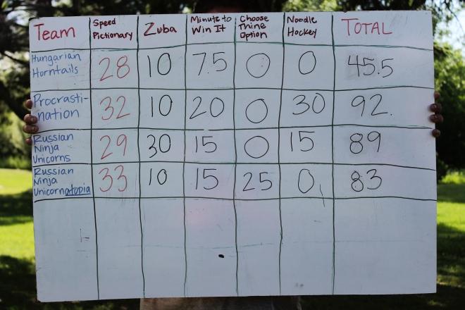 Our Final Olympic Scoreboard